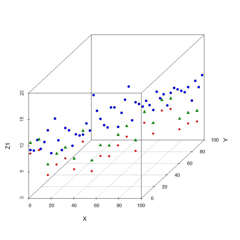 rg #110: 3d scatter plot with multiple series in y axis