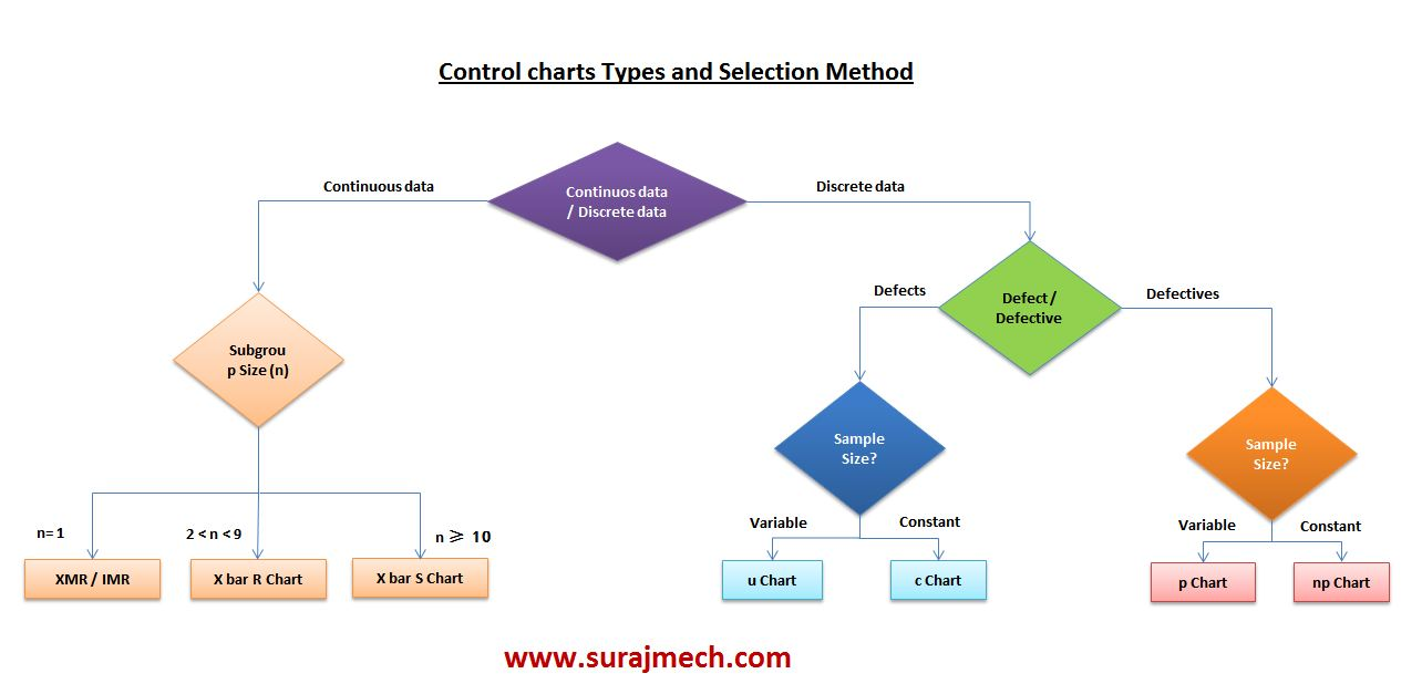 Control charts Types and Selection Method