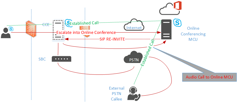 Escalate CCE PSTN Call to Conference with Skype for Business Online