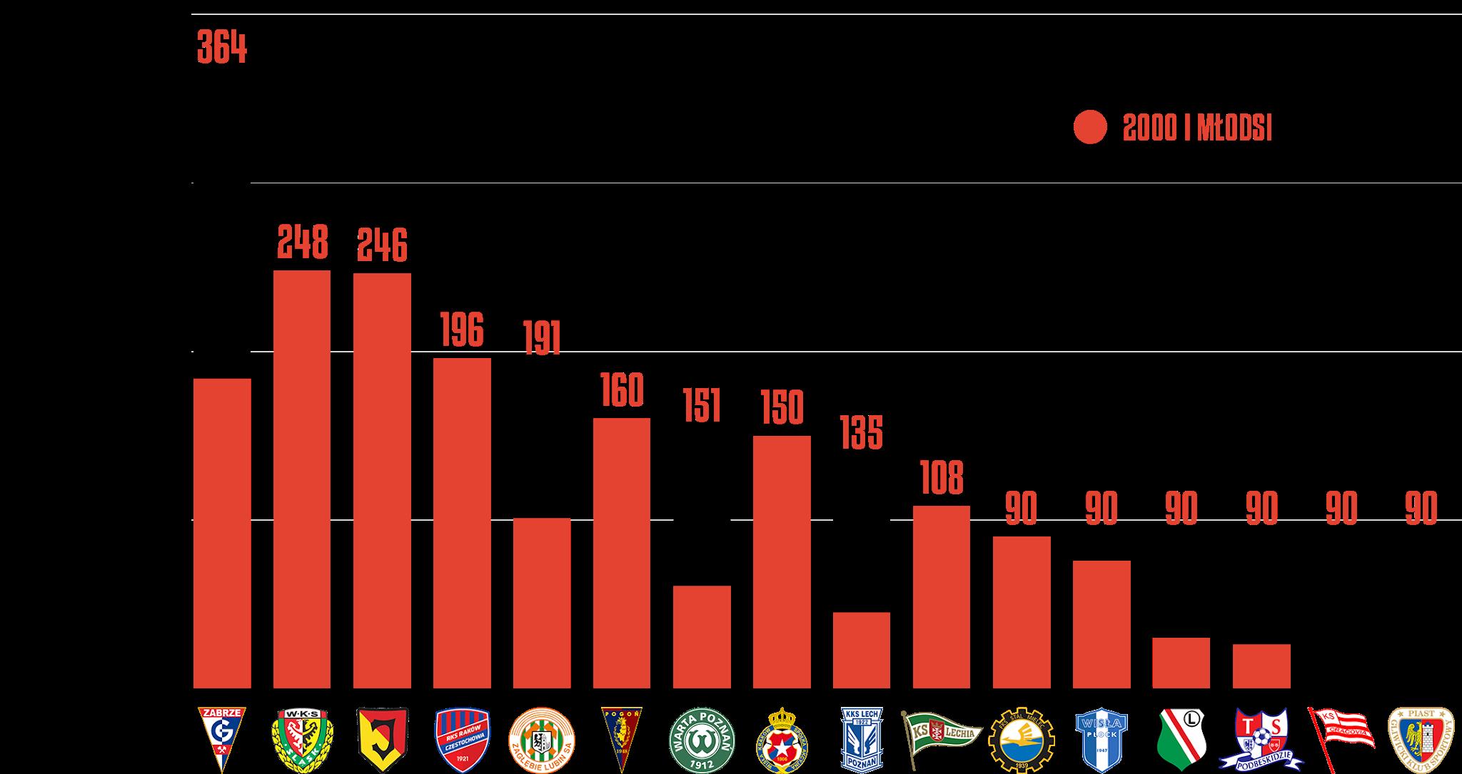 Klasyfikacja klubów pod względem rozegranego czasu przez młodzieżowców w25.kolejce PKO Ekstraklasy<br><br>Źródło: Opracowanie własne na podstawie ekstrastats.pl<br><br>graf. Bartosz Urban