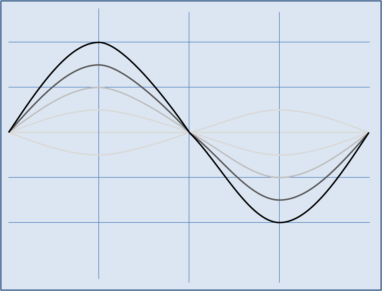 small resolution of first harmonic vibration of piano wire