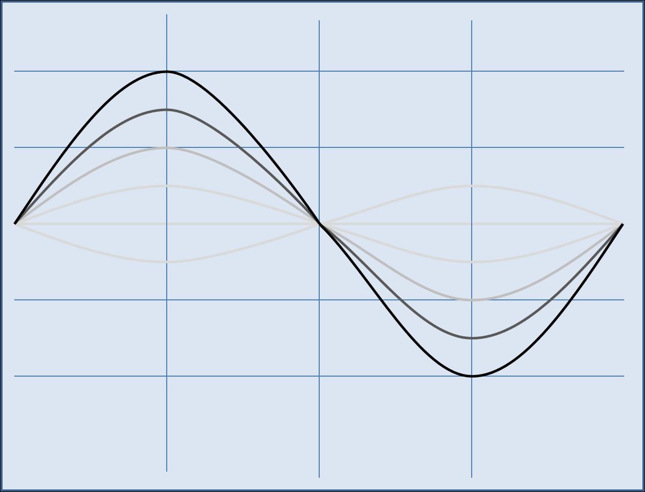 medium resolution of first harmonic vibration of piano wire