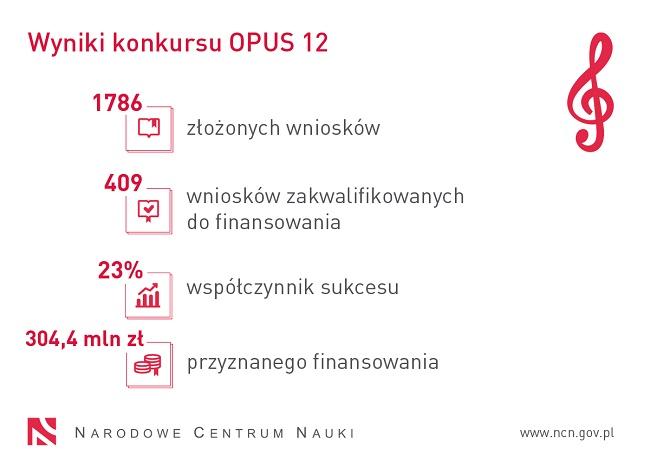 Wyniki konkursu Opus 12