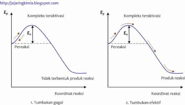 teori kondisi transisi (laju reaksi)