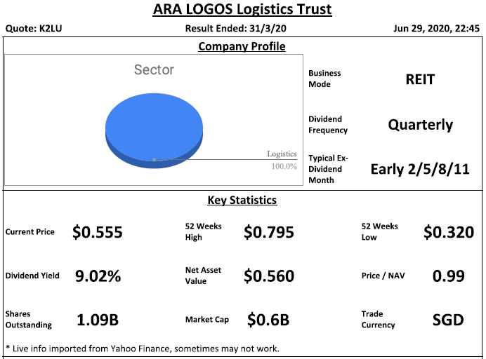 ARA LOGOS Logistics Trust (Previously Cache Logistics Trust) Analysis @ 29 June 2020