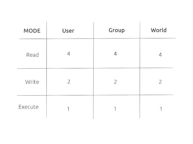 Cara mudah membaca dan memahami kode angka permission pada sistem operasi linux