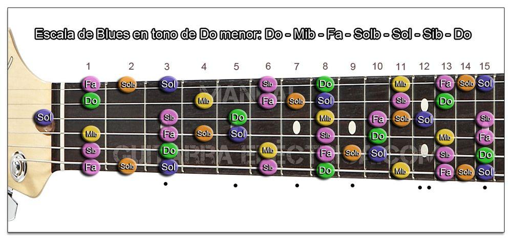 Escala de Blues Do menor Guitarra (C m)
