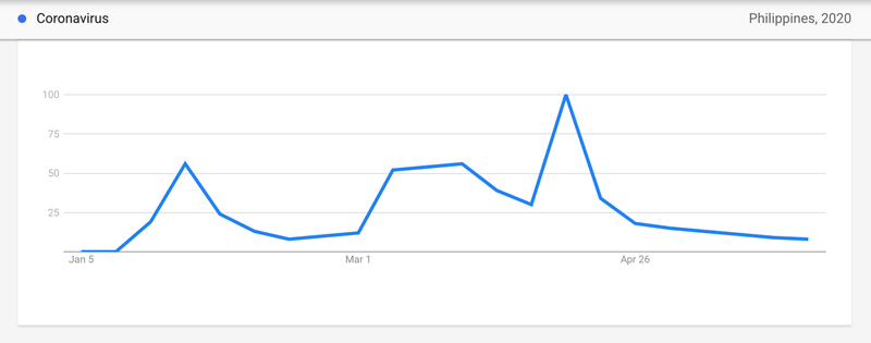 Google Philippines shows that Filipinos mostly search about COVID-19, bicycles, and Mother's Day last May