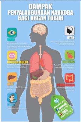 Hasil gambar untuk dampak bagi kesehatan pemakaian zat adiktif lengkap