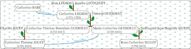 Catherine généalogie