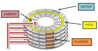 1 3 Almacenamiento De La Información Estructuras Física Y