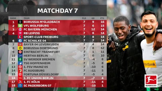 Prediksi FC Koln vs SC Paderborn — 20 Oktober 2019
