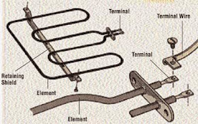 [DIAGRAM_38ZD]  Homemade Oven Wiring Diagram - 2002 Chevy Cavalier Starter Wiring Diagram  for Wiring Diagram Schematics | Oven Element Wire Diagram For One |  | Wiring Diagram Schematics