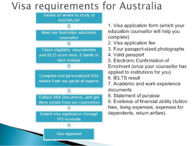 How To Apply For An Australian Visa