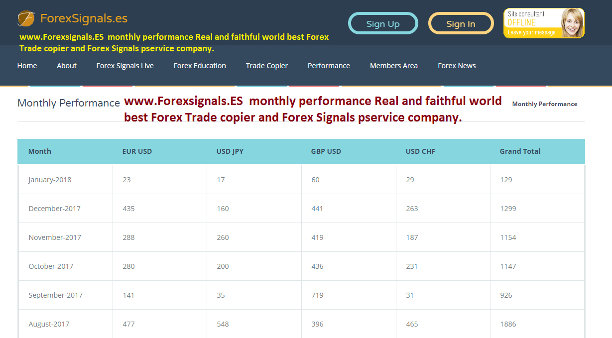 World best forex signals