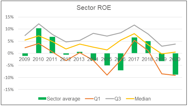 Sector ROE