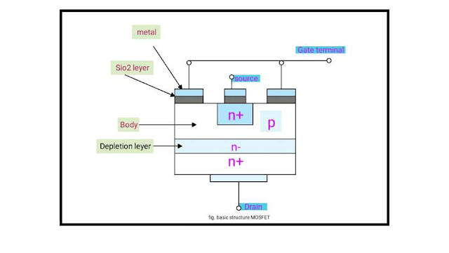 Structure of MOSFET in hindi