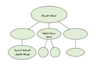 حل أسئلة التقويم للفصل السادس (الحركة في بعدين)