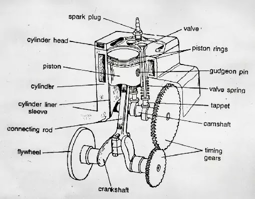 अन्तर्दहन इंजन क्या है इसके भाग, प्रकार एवं कार्य प्रणाली