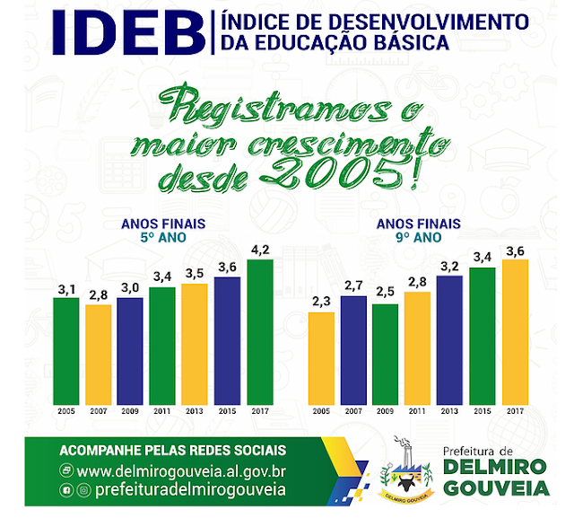 Ensino fundamental de Delmiro Gouveia registra o maior crescimento do IDEB desde 2005