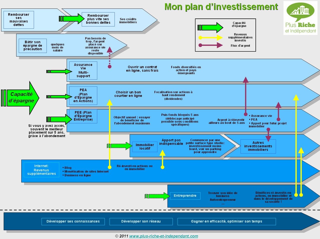 business plan immobilier locatif