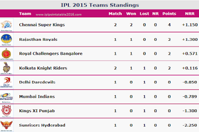 Points-Table-season-9-IPL-2016