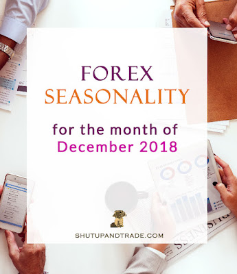 Forex Seasonality Forecast for December 2018