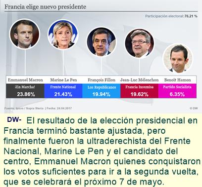 Francia: Macron y Le Pen se enfrentarán en segunda vuelta.