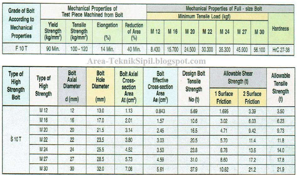 tabel kekuatan baut mutu tinggi (high strength bolt) Tabel Kekuatan Baut Mutu Tinggi (High Strength Bolt) Tabel 2BKekuatan 2BGeser 2BBaut 2BMutu 2BTinggi