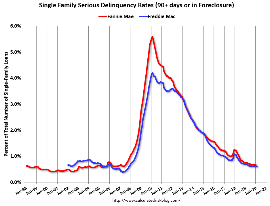 Calculated Risk: Freddie Mac: Mortgage Serious Delinquency