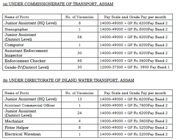 vacant-post-inland-water-transport-assam