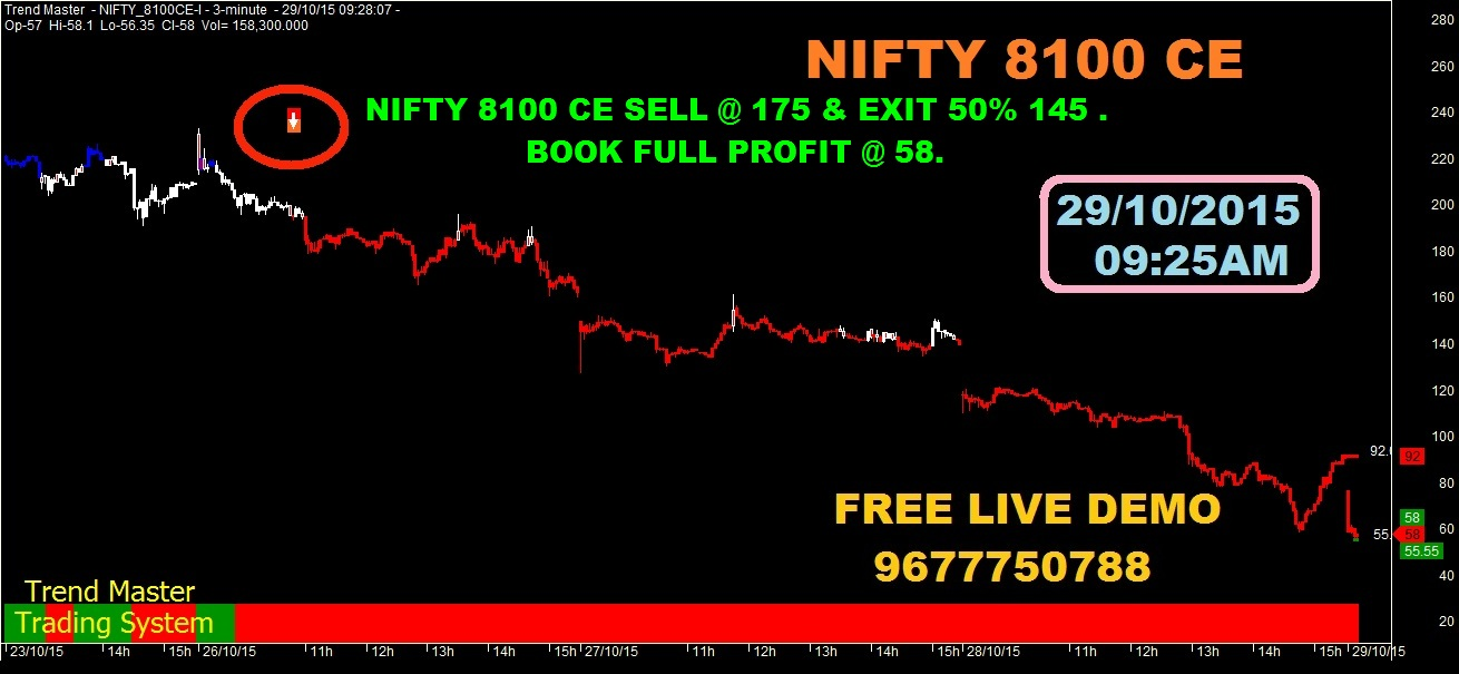 Nifty option trading techniques