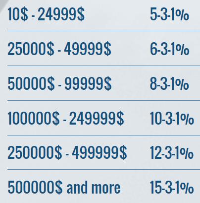 binaryfinance отзывы