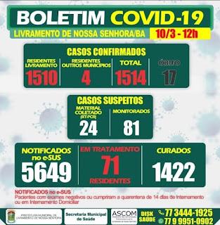 Livramento registra 17º óbito em decorrência da Covid-19