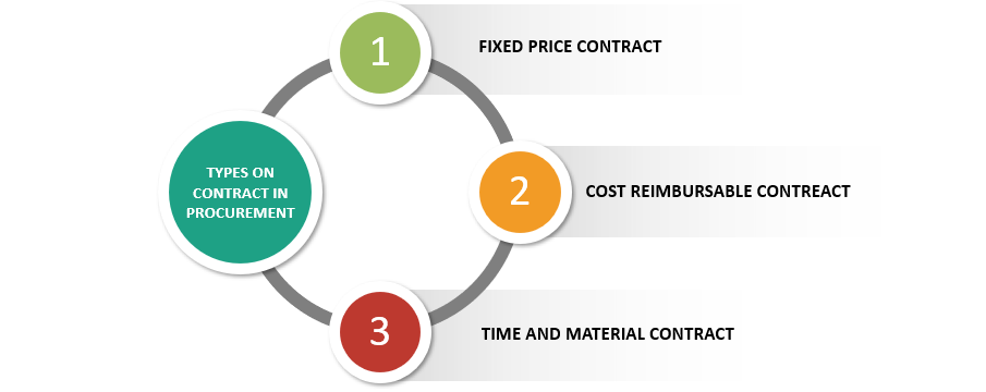Types of Contract in Procurement
