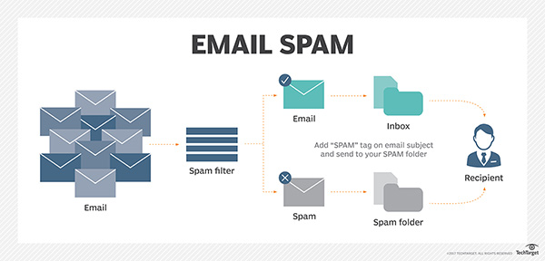 internet email threats Internet solutions v scamfraudalertcom (email) note: the information and commentary contained in this database entry are based on court filings and other informational sources that may contain.