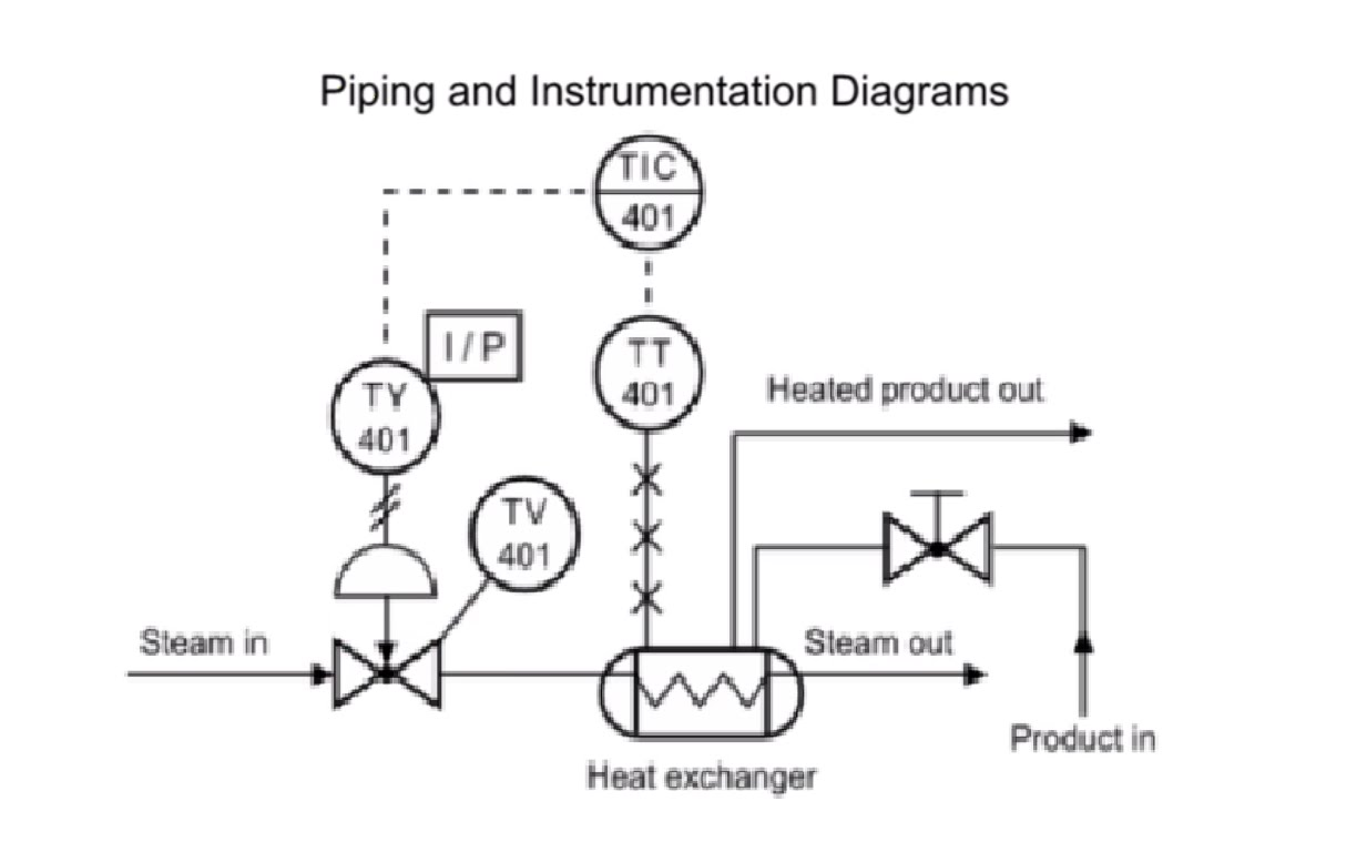 Piping And Instrumentation Diagram Jobs | A day with Wiring ... on