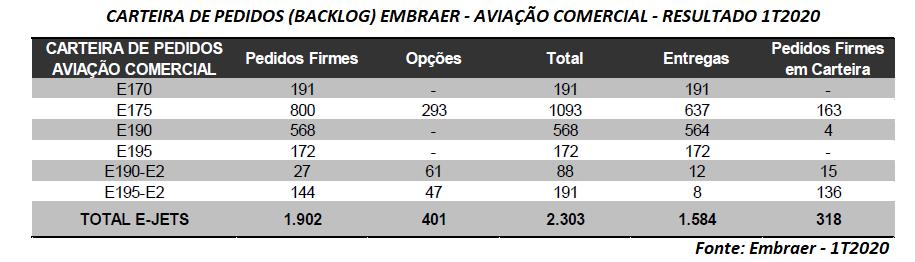 Em cenário desafiador, Embraer (EMBR3) divulga resultados do 1º Trimestre de 2020 | É MAIS QUE VOAR
