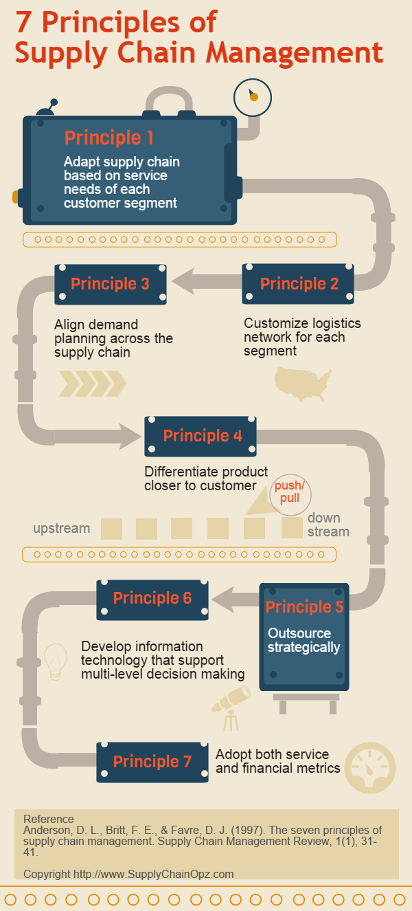 7 principle of supply chain management In fundamental principles of supply chain management, the importance of  chapter 7: the growth of information technology in supply chain management.