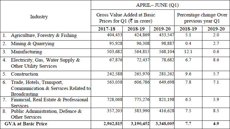 QUARTERLY ESTIMATES OF GVA AT BASIC PRICES IN  Q1 (APRIL - JUNE) OF 2019-20