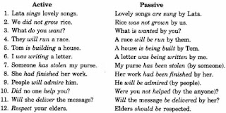 Active and Passive Voice Rules Chart PDF