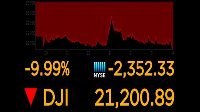 Mercados globales siguen experimentando fluctuaciones por COVID-19