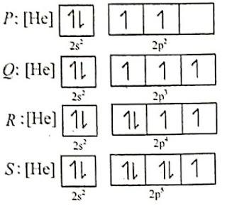 konfigurasi elektron empat unsur
