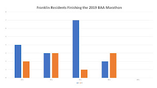 25 Franklin Residents officially completed the 2019 Boston Marathon