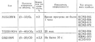 Основные характеристики газоанализаторов