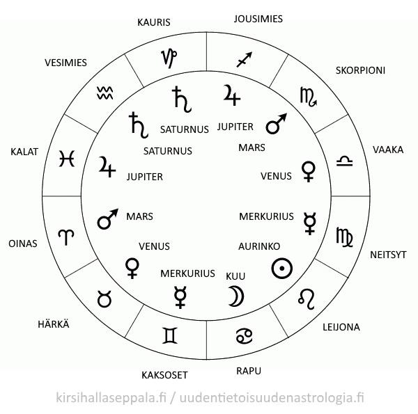 dating perustuu astrologisen merkki