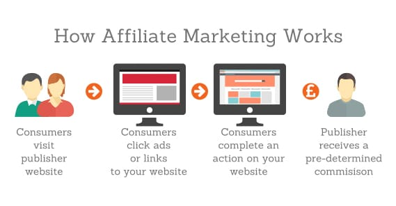 how affiliate marketer works