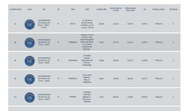 Resultado das avaliações da UESPI  pelo IAE