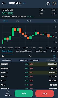 Dogecoin market, mata uang digital dogecoin melejit, ini alasanya? (update)
