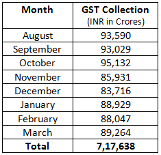 India GST Collections July 2017 to February 2018